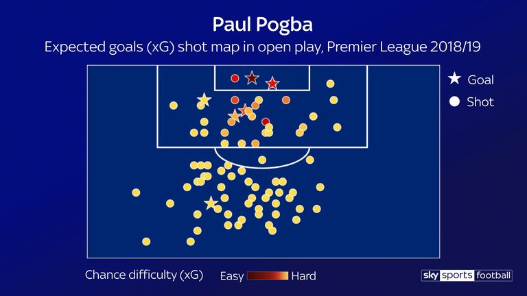 The majority of Paul Pogba's attempts are from outside the box