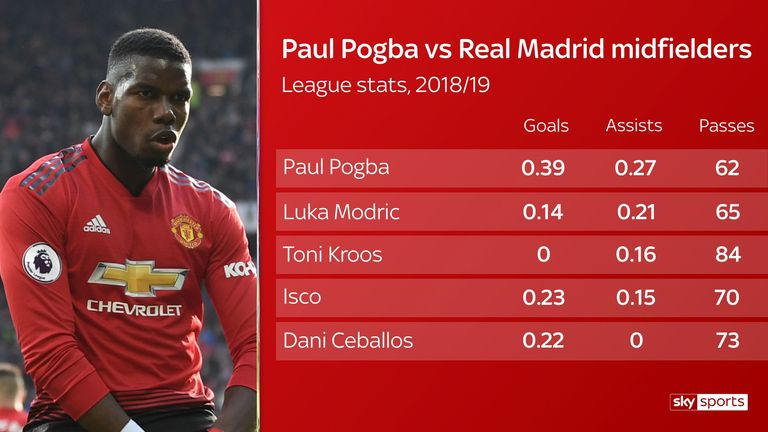 Pogba stands out against the current midfielders at Real Madrid
