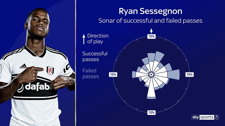 Sessegnon typically passes backwards with high accuracy, but also looks for the forward pass to his inside right