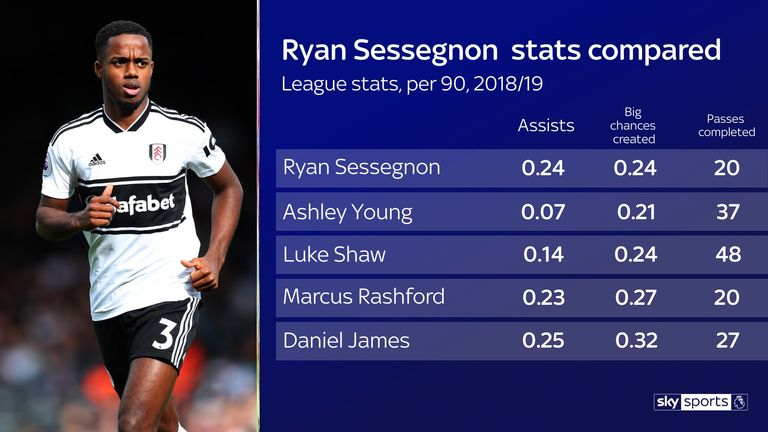 It is difficult to compare Sessegnon with other players due to the variety of positions he has played in