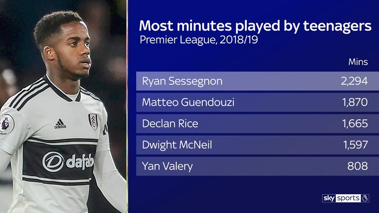 Sessegnon played more minutes than any other teenager in the Premier League this season