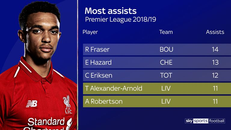 Liverpool's full-backs have contributed 22 assists combined