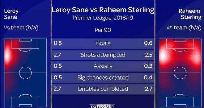 Transfer Target Leroy Sane Profile Amid Bayern Munich Interest Football News Sky Sports
