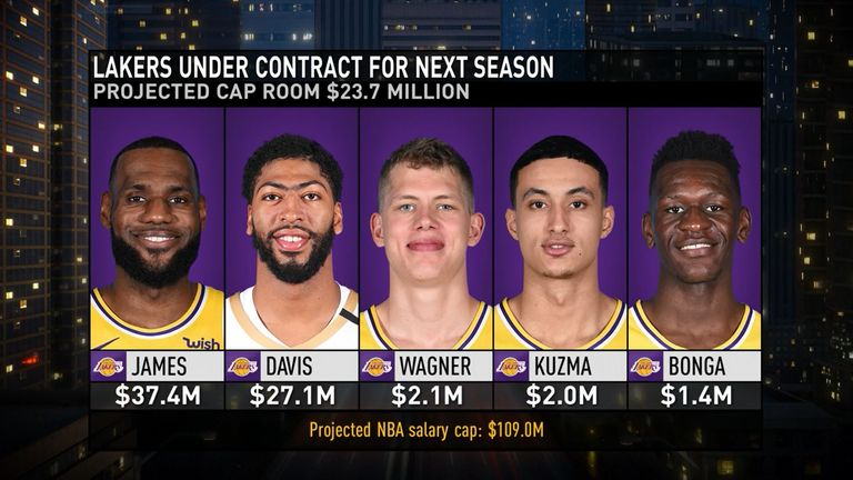 The Los Angeles Lakers have five players under contract for the 2019-20 season