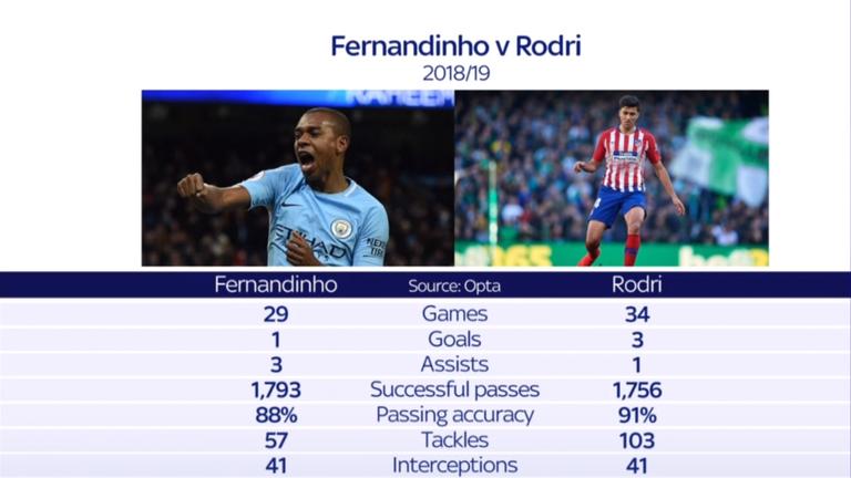 Head-to-head: Fernadinho vs Rodri 2018/19