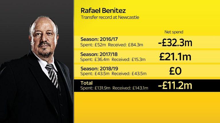Rafa Benitez spending at Newcastle