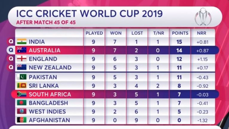 2019 Cricket World Cup semi-finals live on Sky Sports: India