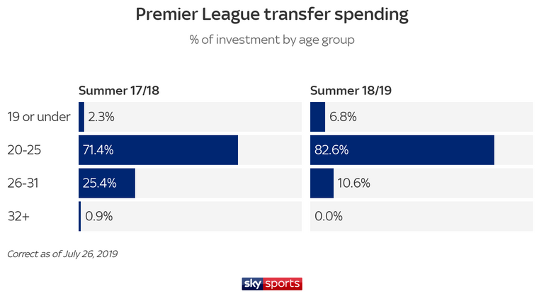 So far this season, 90 per cent of investment has been spent on players aged 25 of under, compared with 74 per cent last summer
