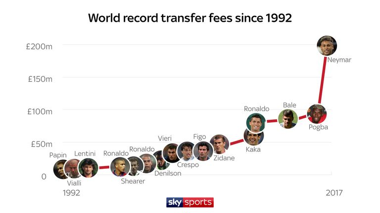 PSG smashed the world record transfer fee after signing Neymar for £200m from Barcelona in 2017
