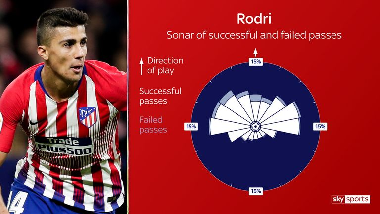 Rodri directed the vast majority of his passes forwards last season