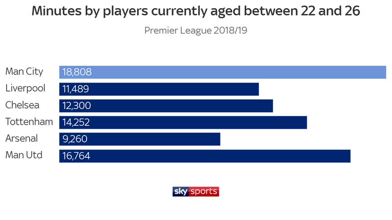 Manchester City have more regulars at the peak of their powers than their Premier League rivals
