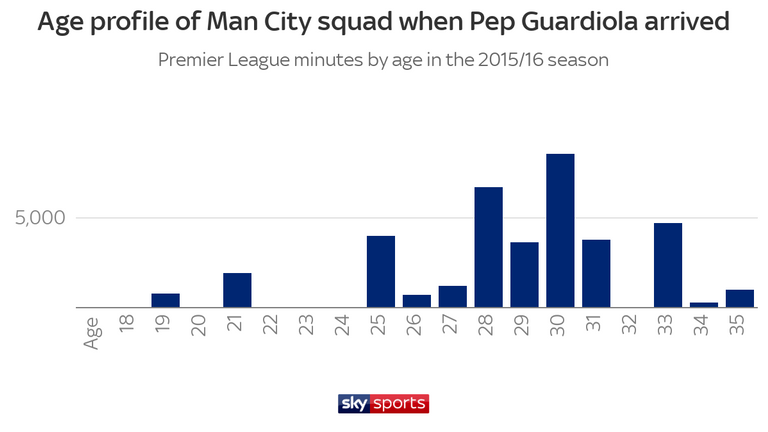 The age profile of the Manchester City squad when Pep Guardiola took over was quite old