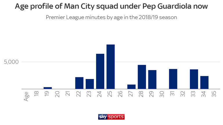 The age profile of Manchester City squad under Pep Guardiola has been brought down