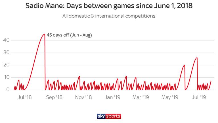 Liverpool forward Mane has had little rest ahead of the Premier League season