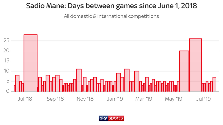 Sadio Mane has had little rest for Liverpool and Senegal over the past year