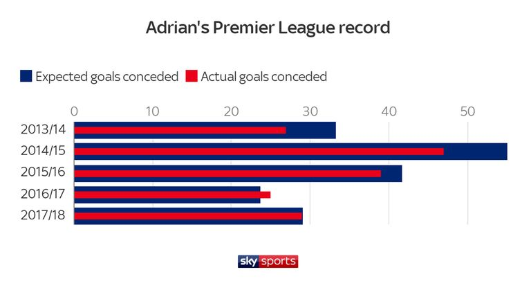 Adrian's Premier League record since 2013/14