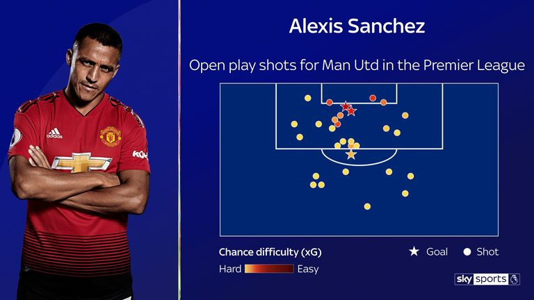Alexis Sanchez's shot map since joining Manchester United