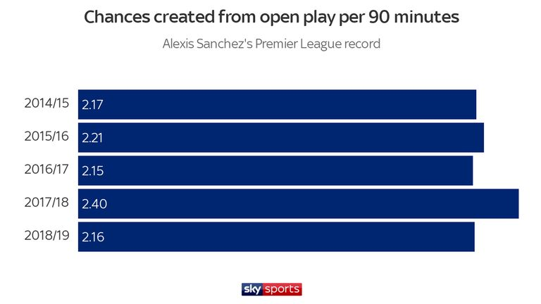 Alexis Sanchez's chances created each season since arriving in the Premier League in the summer of 2014