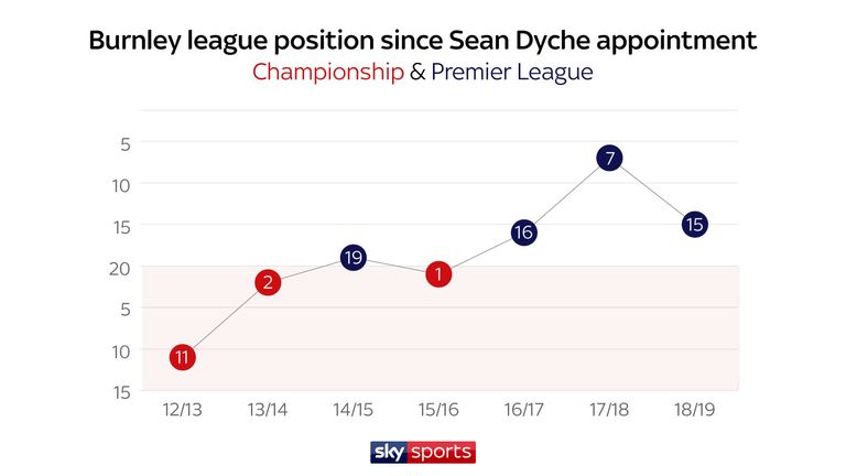 Sean Dyche led Burnley to the Premier League and straight back again after relegation