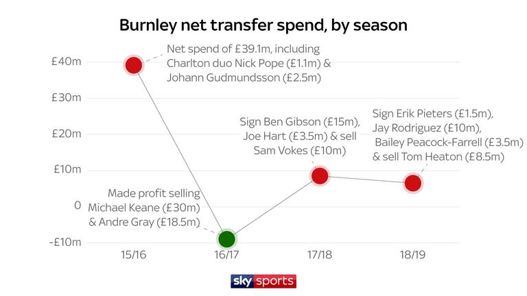 Burnley spent more than only Crystal Palace, Liverpool and Norwich in the summer 2019 transfer window and had a net spend of £6.5m (Sky Sports figures)