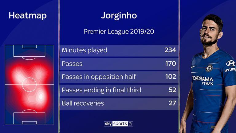 Chelsea midfielder Jorginho's heatmap for the 2019/20 Premier League season so far