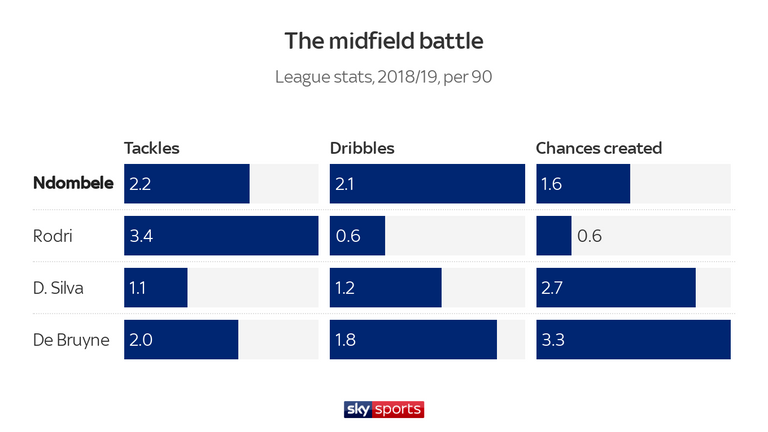 Ndombele surpasses City's midfield trio for dribbling