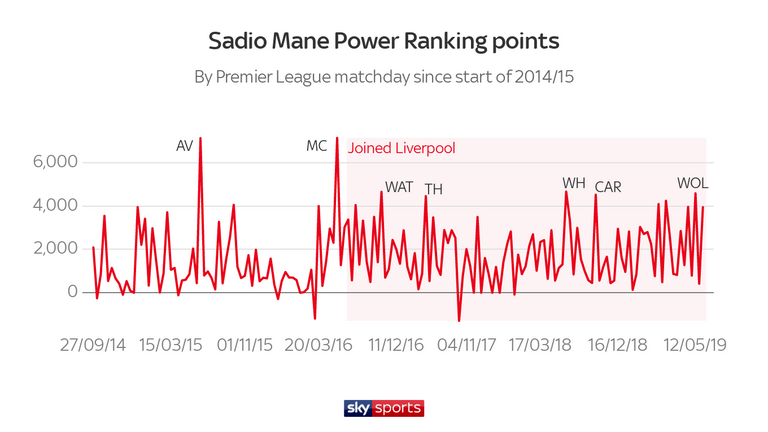 Sadio Mane's Power Ranking points have improved over the course of his Liverpool career