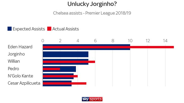 Jorginho's stats are not as good as they would be if others had taken the chances