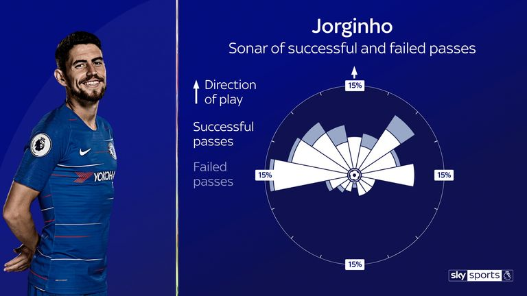 Jorginho's passing has been more progressive than his critics would suggest