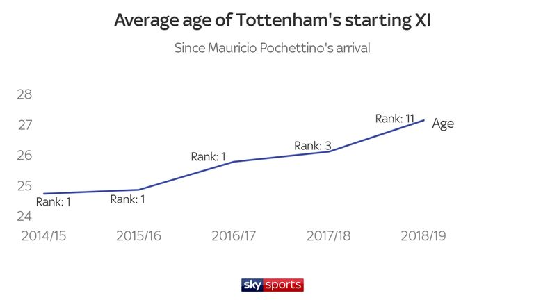 The average age of Tottenham's starting XI has increased during Mauricio Pochettino's reign