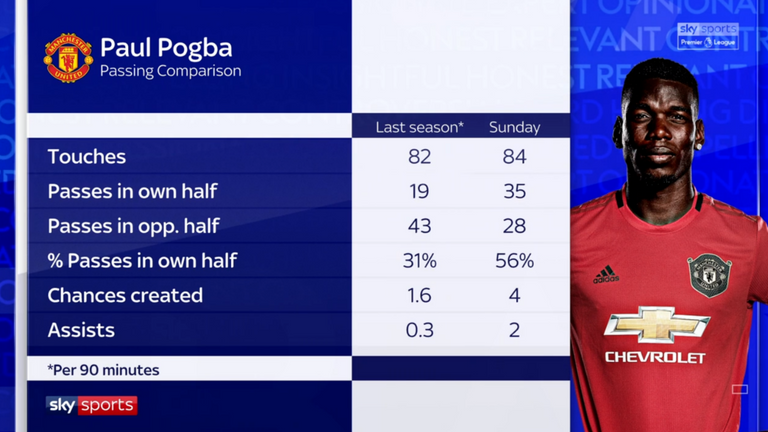 How Paul Pogba's passing performance against Chelsea compares to his stats for the whole of the 2018/19 season