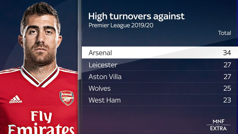 Arsenal have conceded the most high turnovers in the Premier League this season