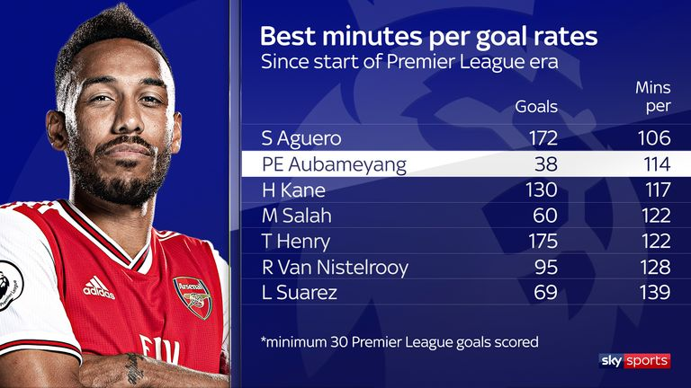 Pierre-Emerick Aubameyang has averaged a goal every 114 minutes