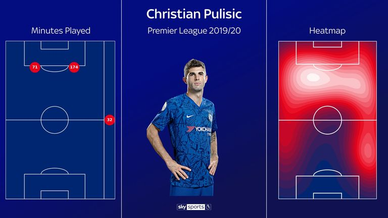 Pulisic's Premier League minutes heat map so far this season for Chelsea