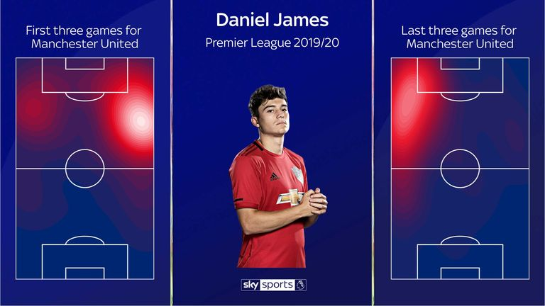 Daniel James has switched from the right to the left for Manchester United