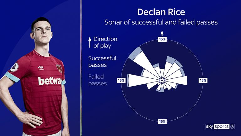 Rice's Premier League passing sonar for West Ham so far this season