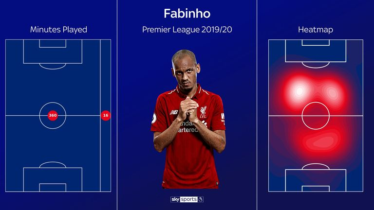 Fabinho's heat map for the 2019/20 Premier League season so far