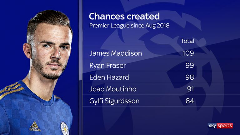 Nobody has created more chances than Maddison since joining Leicester