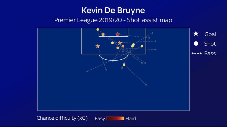 De Bruyne's shot assist map for Manchester City so far this season