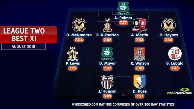 League Two Team of the Month for August | Football News