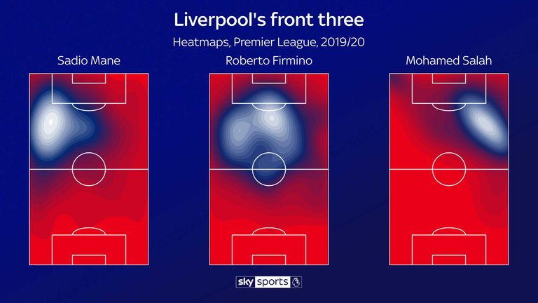 Where Liverpool's famous front three are doing their work this season; Roberto Firmino has been especially influential at the start of 2019/20