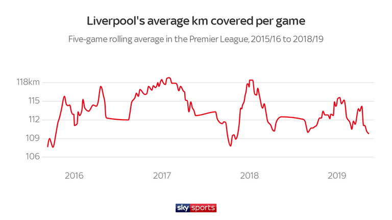 Liverpool's running stats last season highlighted a tactical development (note: Sky Sports' tracking data provider changed this summer)