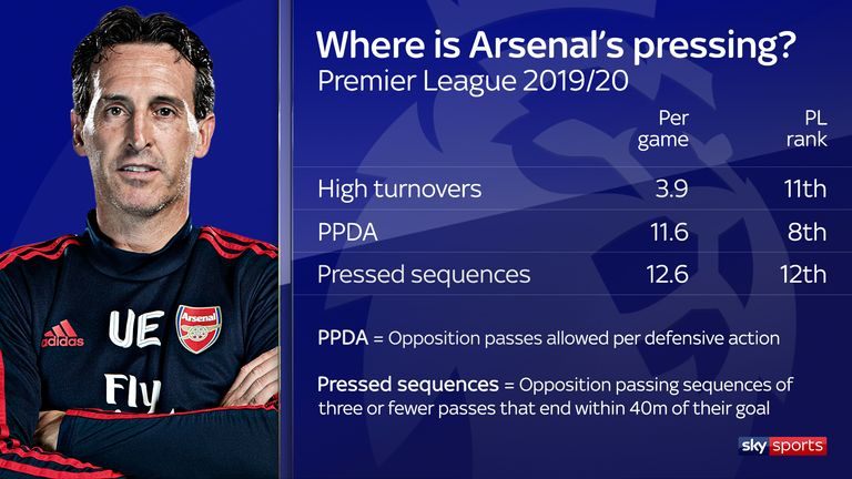 Arsenal do not rank highly among Premier League teams in terms of pressing this season