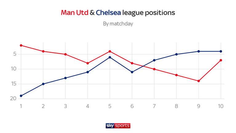United and Chelsea had been heading in opposite directions until last weekend