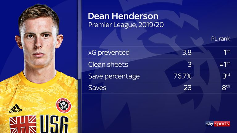 Dean Henderson has posted promising early-season numbers for newly-promoted Sheffield United