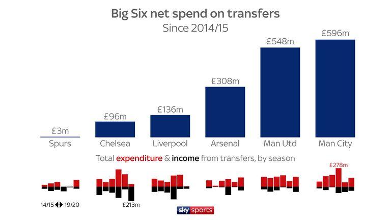 Liverpool Vs Tottenham Why Are Mauricio Pochettino S Side Struggling Football News Sky Sports