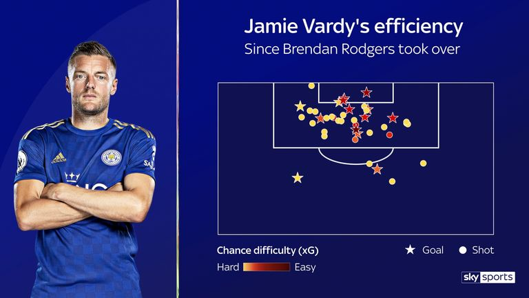 Vardy has been ruthless in converting the easier chances under Rodgers