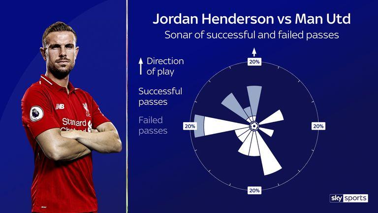 Jordan Henderson's passing sonar for Liverpool against Manchester United