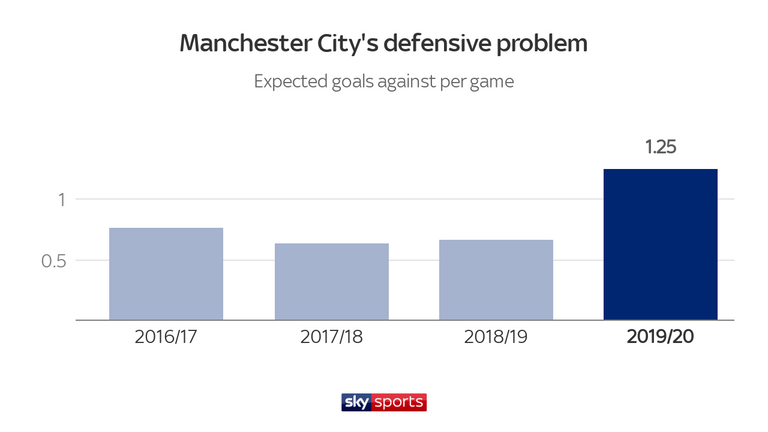 Manchester City's expected goals against is up significantly this season