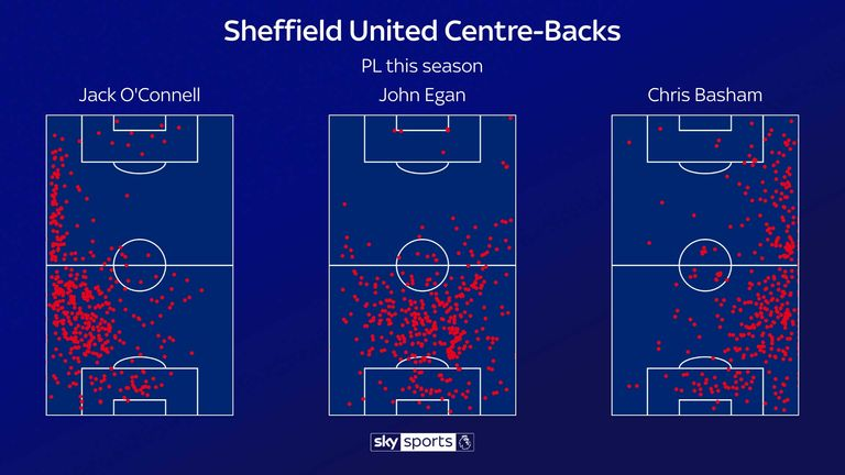 Sheffield United have continued to get their wide centre-backs high up the pitch in the Premier League